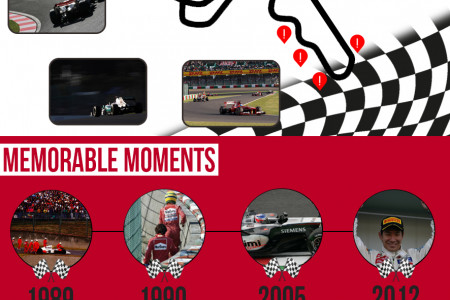 Japanese Grand Prix Infographic