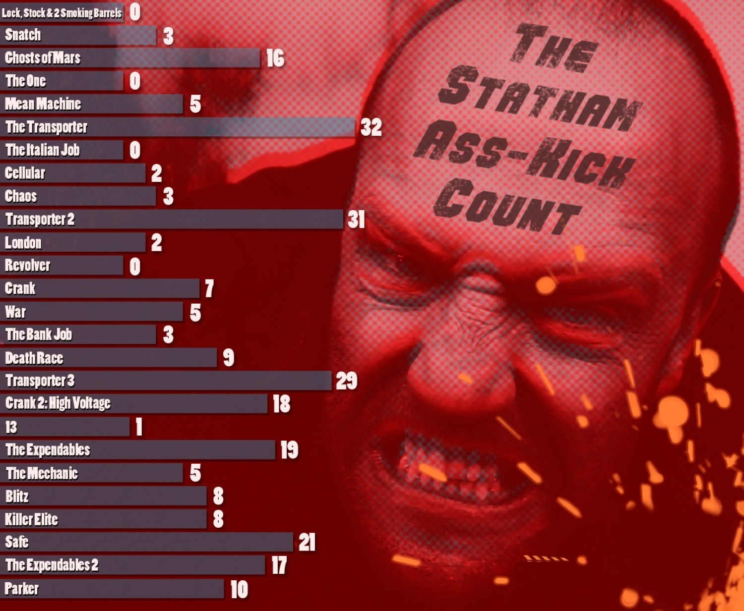Jason Statham Kickass Count Infographic