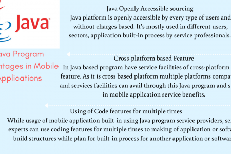 Java  Benefits in Mobile Applications Infographic