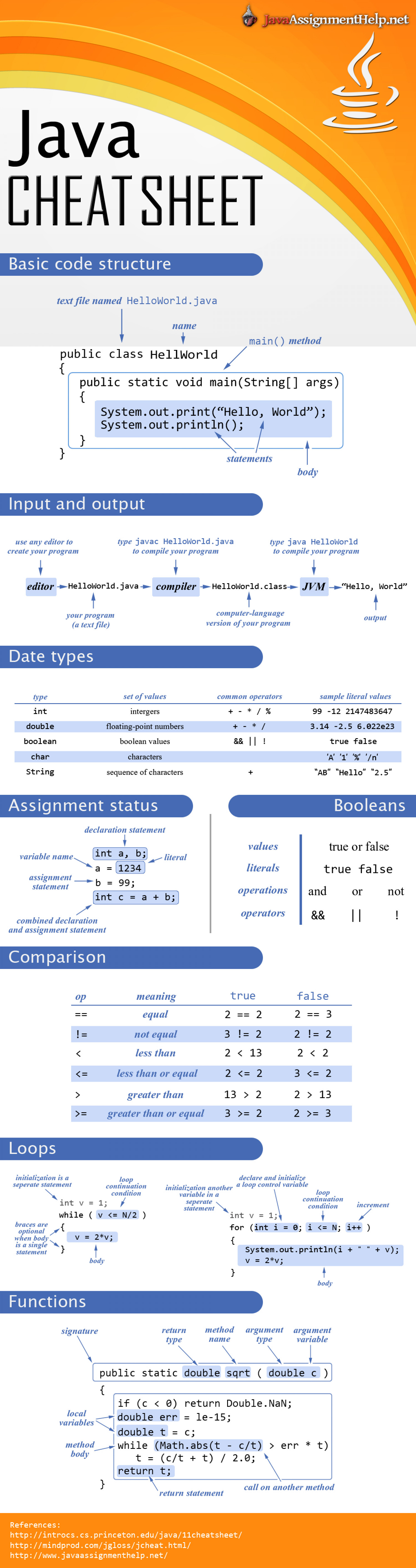 java cheat sheet ly java cheat sheet infographic