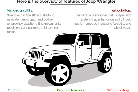 Jeep Wrangler - Ready to Put You in Touch with Real World Infographic