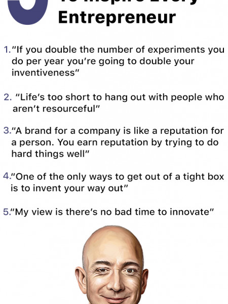 Jeff Bezos Quotes To Inspire Every Entrepreneur By Kunal Bansal Chandigarh Infographic