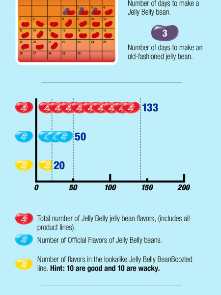 Jelly Belly Infographic