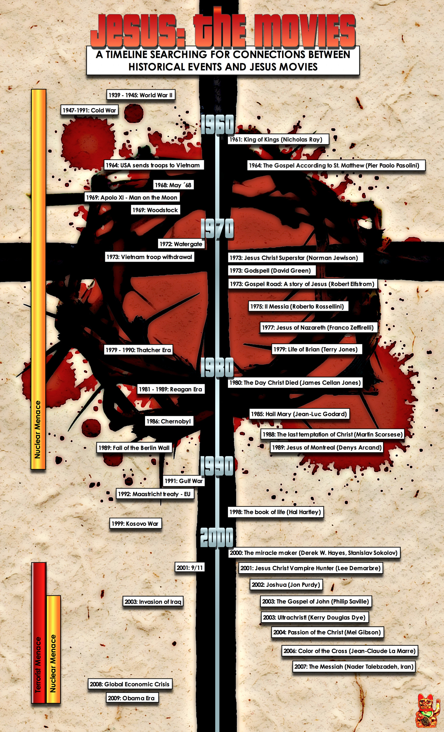 Jesus: The movies Infographic