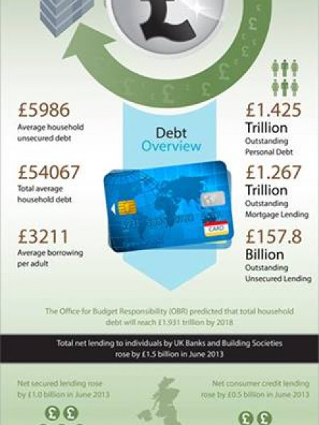 The rise of personal debt in the UK Infographic