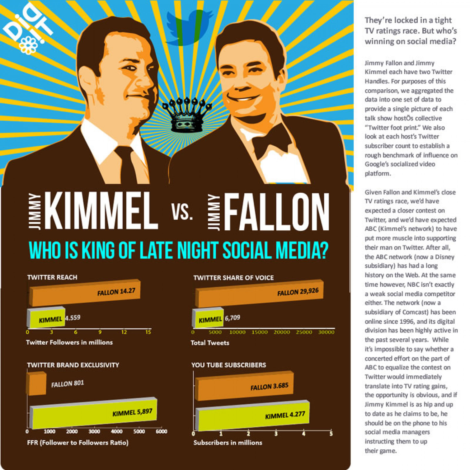 Jimmy Kimmel vs. Jimmy Fallon Infographic
