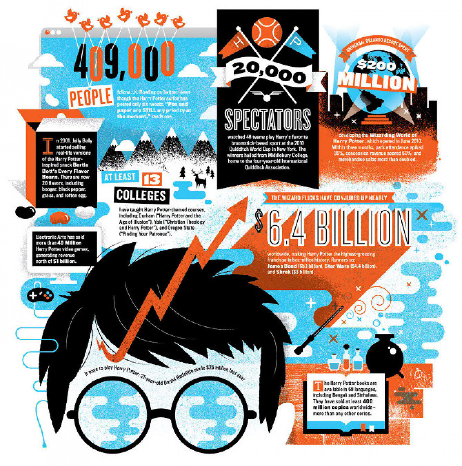 J.K Rowling Popularity Infographic