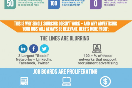Job Boards Are Not Obsolete - Here's Why Infographic
