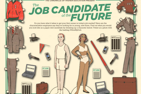 Job Candidates of the Future Infographic