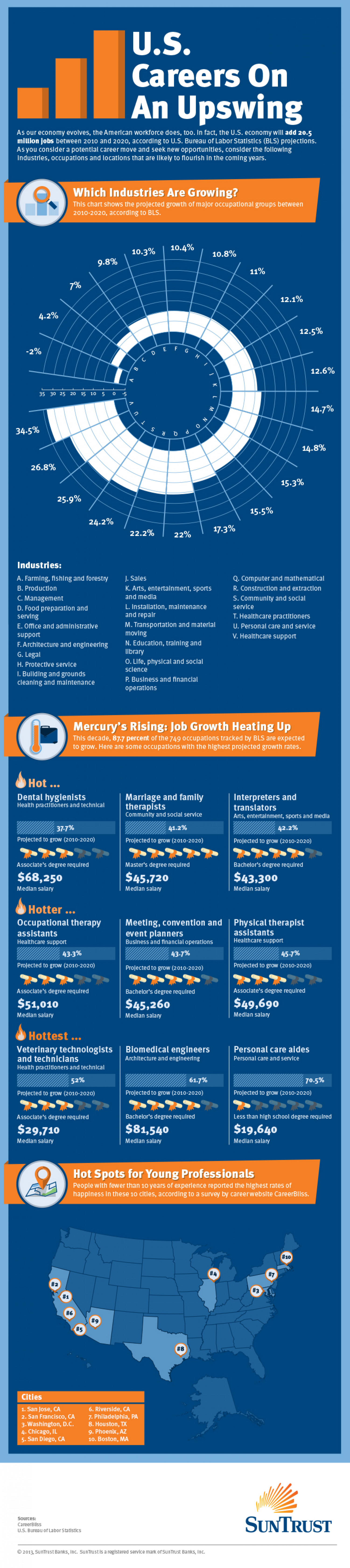 U.S Careers on an Upswing Infographic