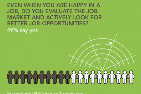 Job Happiness and opportunity Infographic