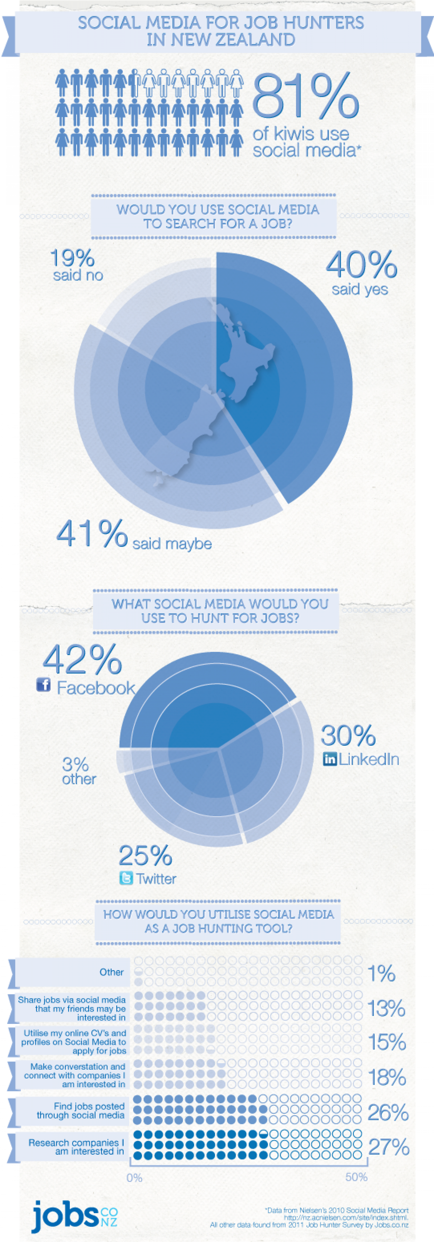 Job Hunting with Social Media Infographic