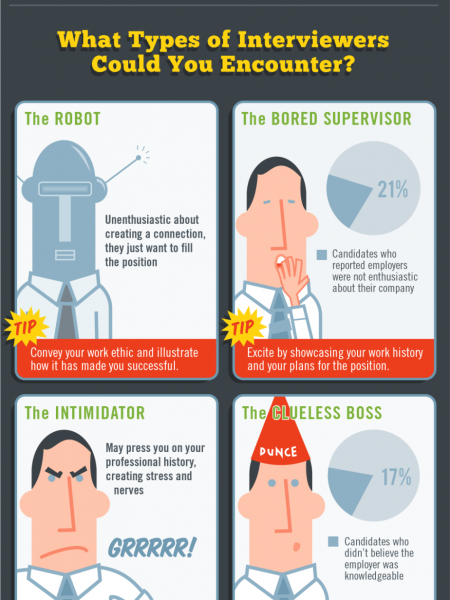 Job Interviewing 101: How to Succeed in Any Situation Infographic