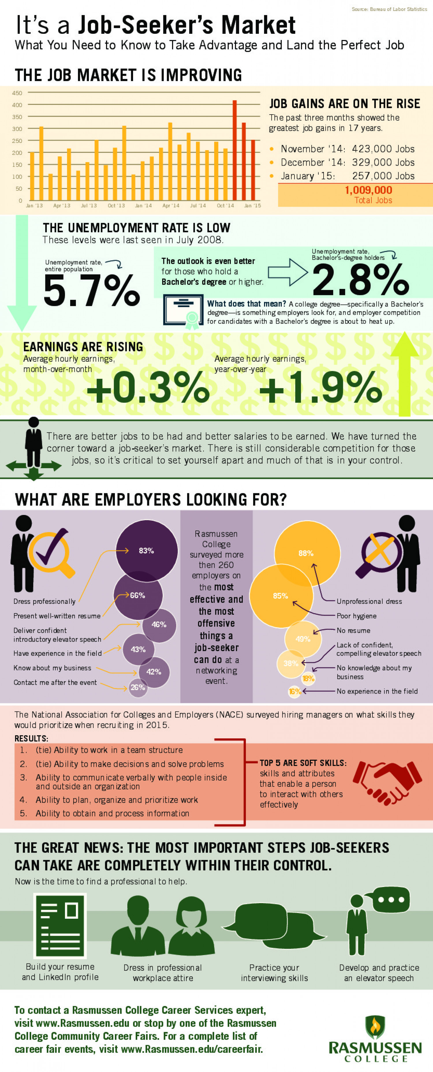 job market improving what employers want in ly job market improving what employers want in 2015 infographic