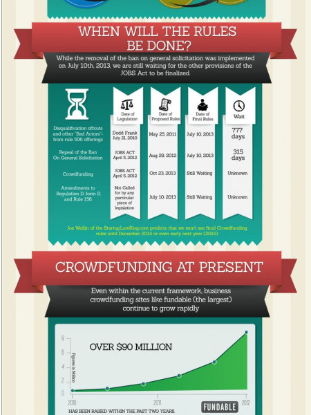 The Job of Art & Business Crowd-Funding Infographic