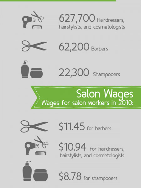 Future Prospects For Working At A Salon Infographic