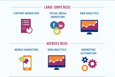 Job Seekers Should Capitalize On Digital Marketing Skills Gap Infographic