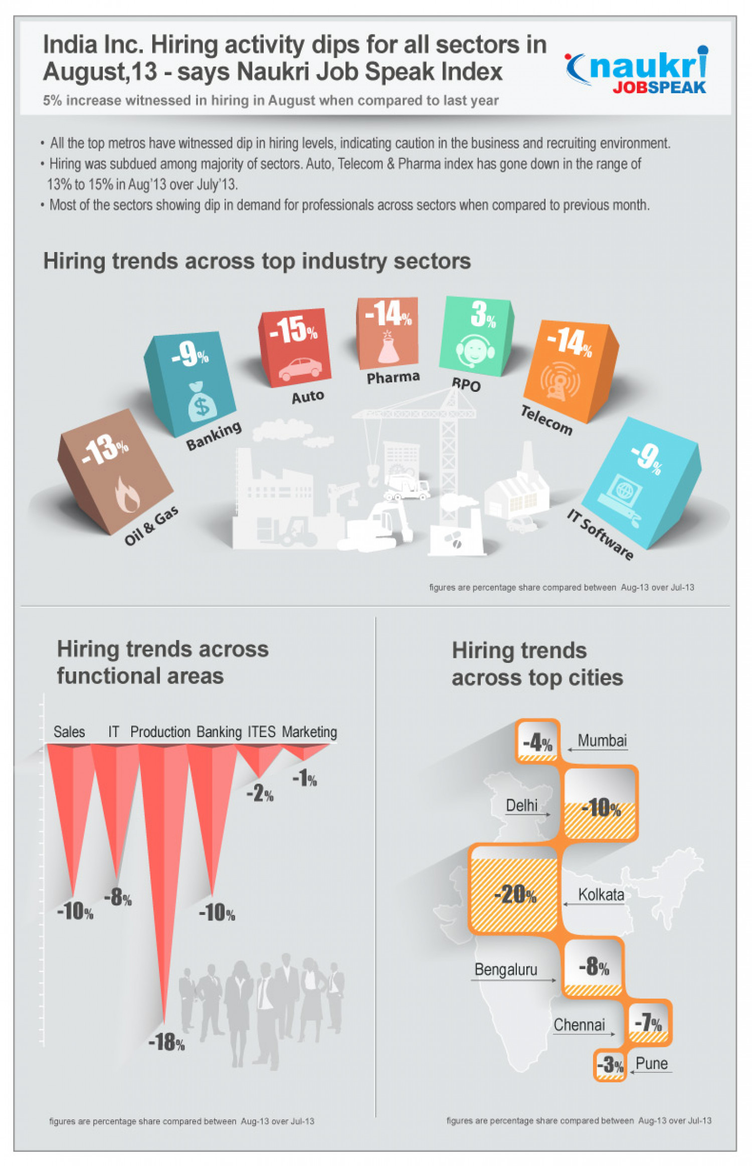 Job Trends India in August 2013 Infographic