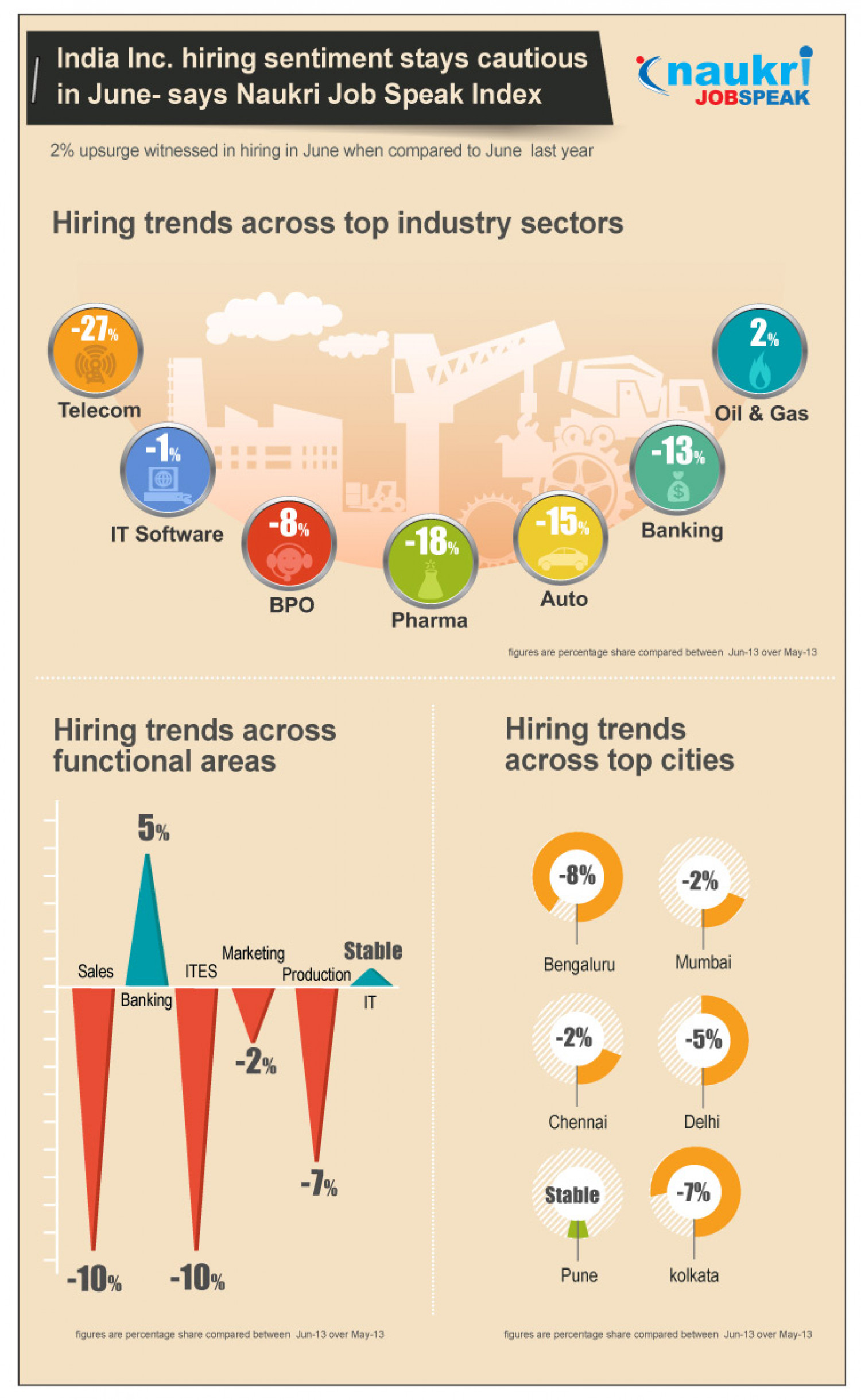 Job Trends India in June 2013 Infographic