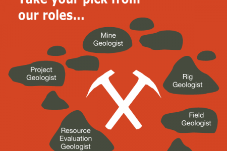 Jobgram - BHP Billiton - Geologists Infographic