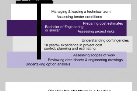 Jobgram - SKM - Project Controls Manager Infographic