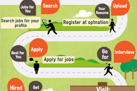 Jobs  Placement & Training in USA Infographic