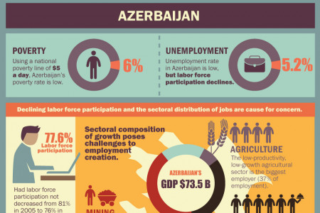 Jobs Challenge in the South Caucasus Infographic