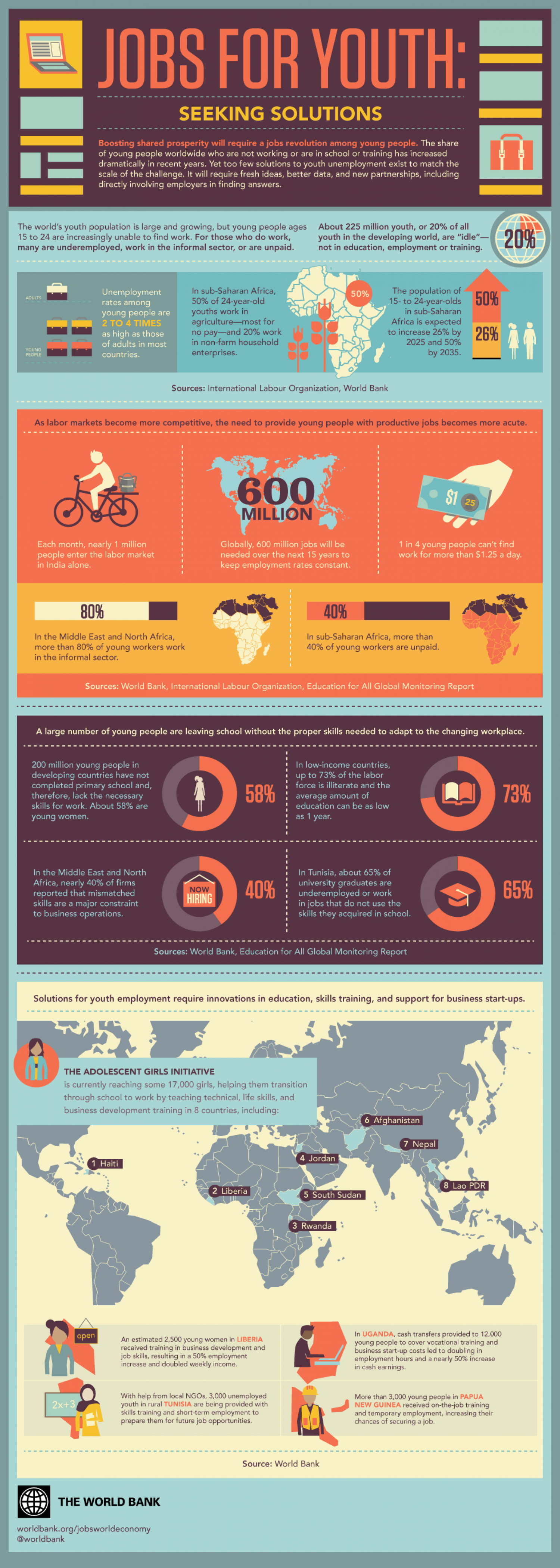Jobs for Youth Infographic