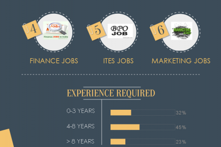 Jobs Trends for 2015 Infographic