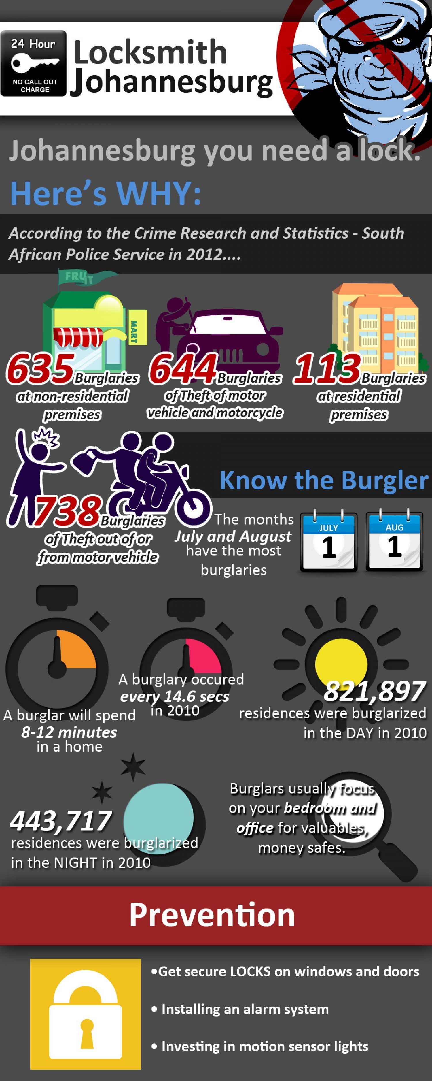 Johannesburg - Crime Capital of the World - Break in Statistics & Prevention Infographic
