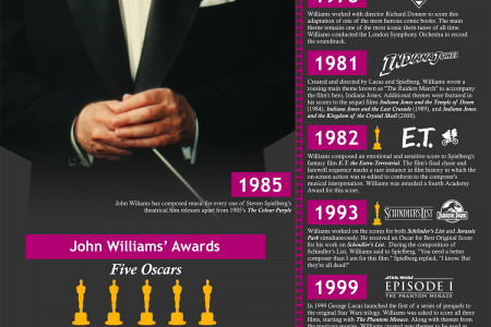 John Williams' Life in Movies Infographic