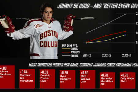 Johnny Be Good Infographic
