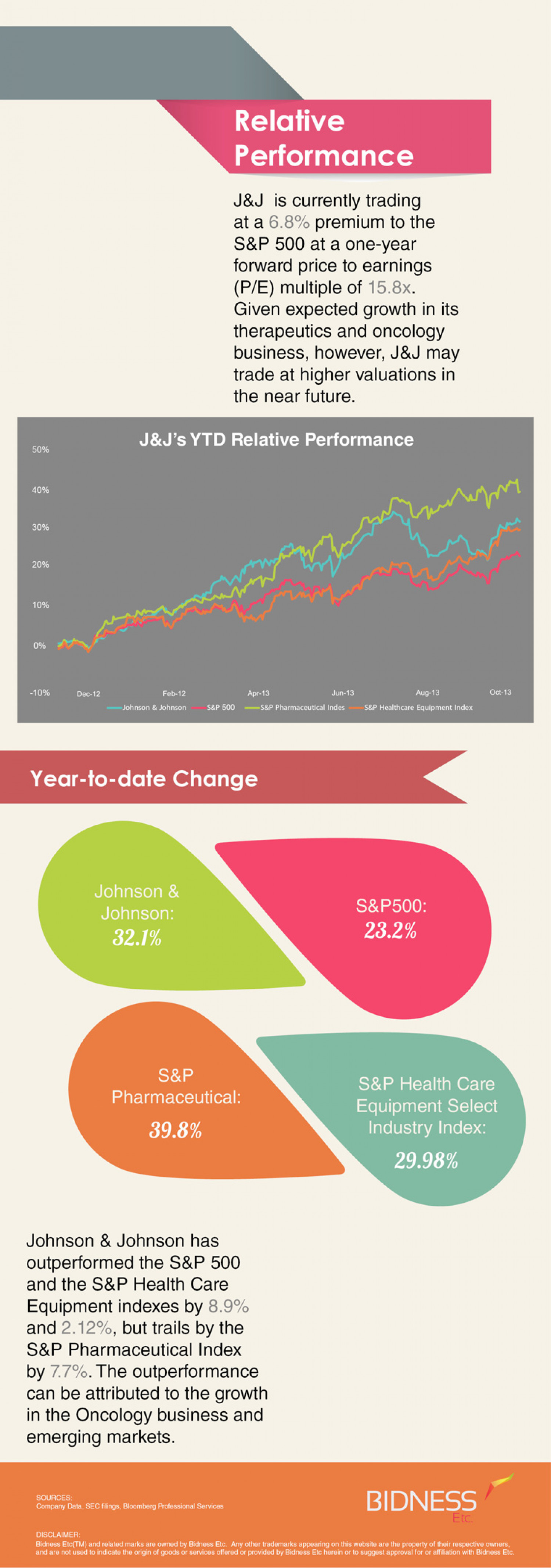 Johnson & Johnson (JNJ) Relative Performance Infographic