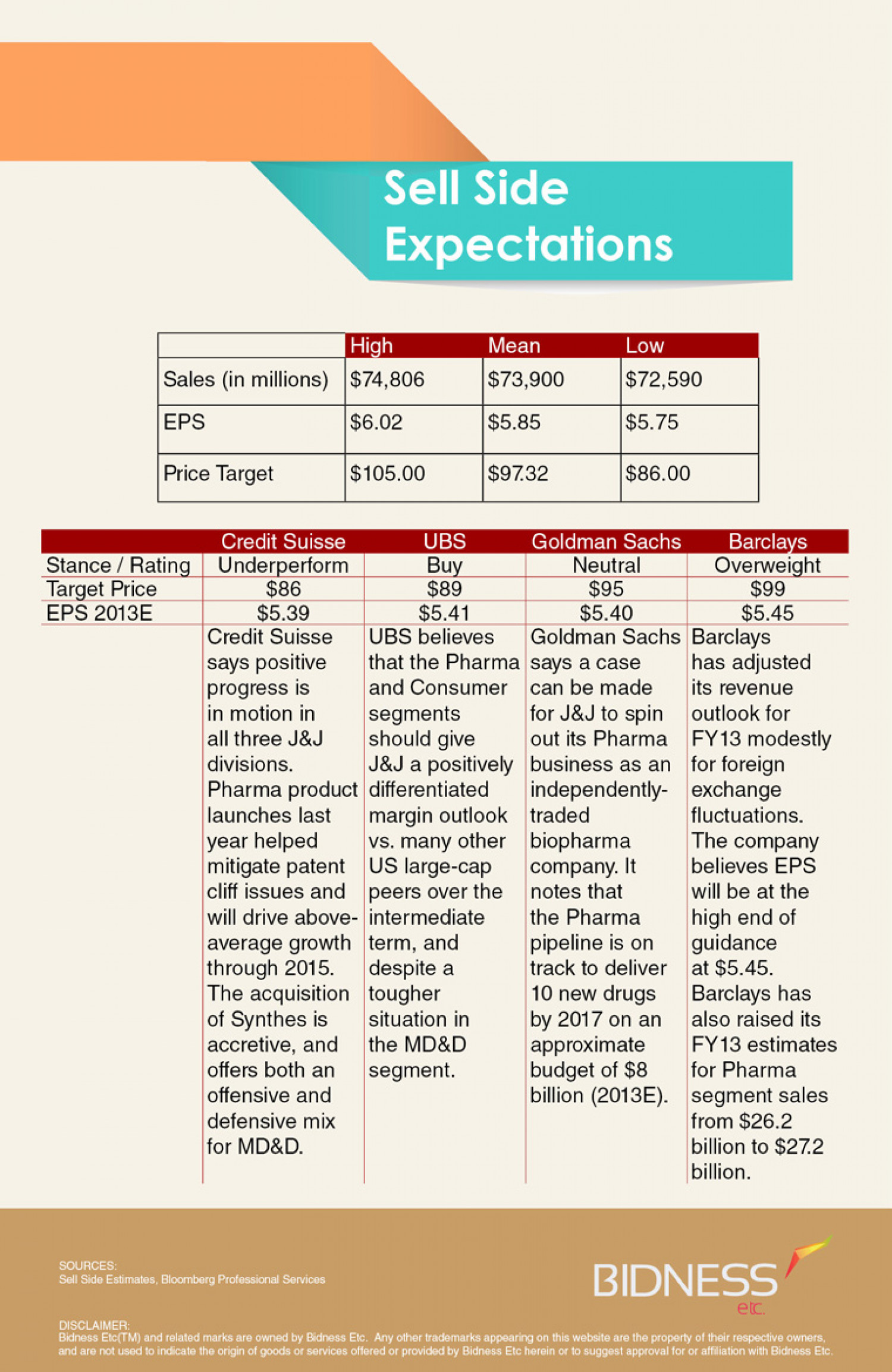 Johnson & Johnson (JNJ) Sell-Side Expectations Infographic