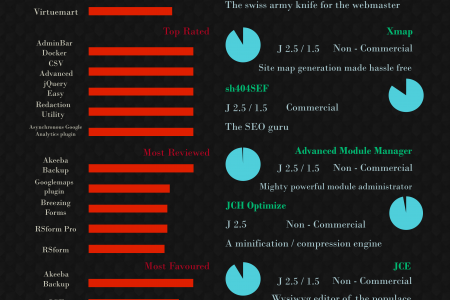Joomla Extensions Directory Infographic