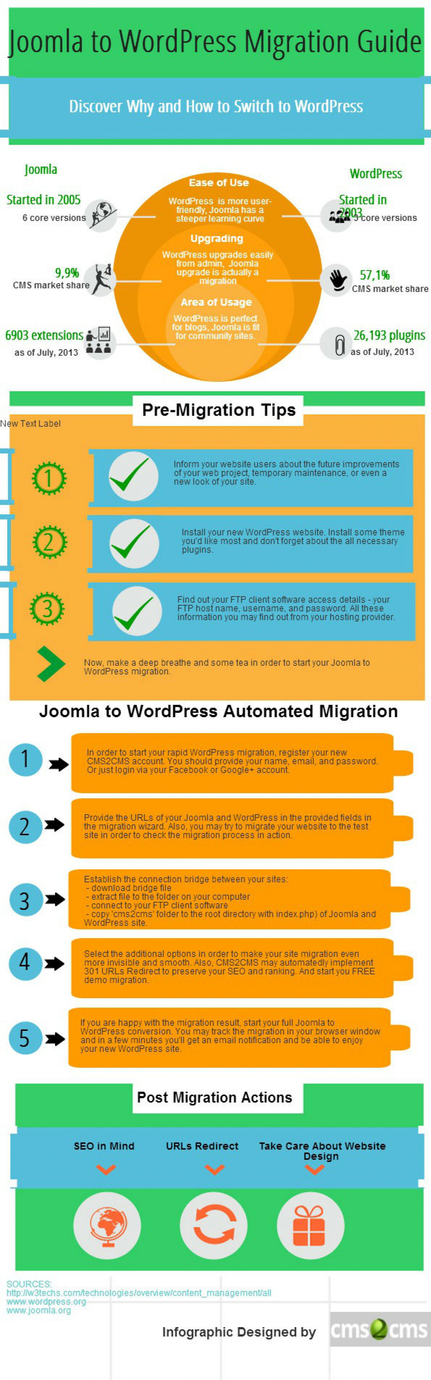 Joomla to WordPress Migration Guide Infographic