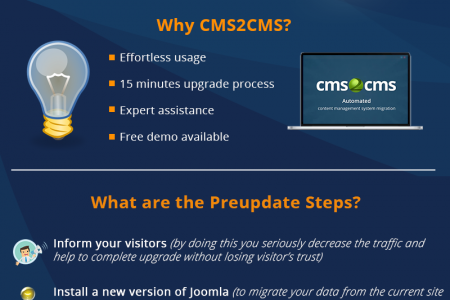 Joomla Upgrade 2.5 to 3.1. Has the Time Finally Come? Infographic