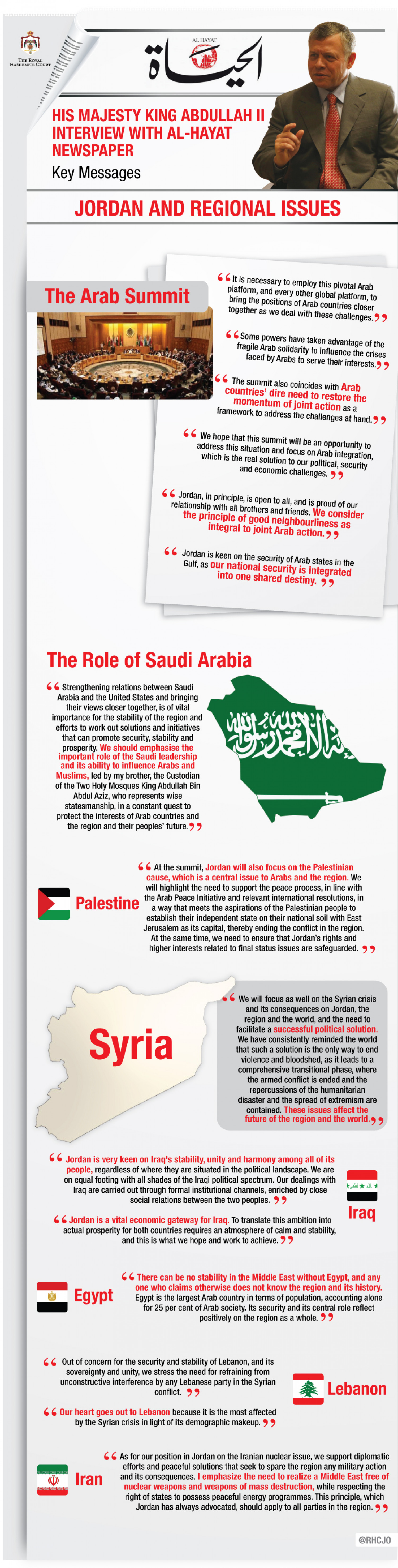 Jordan and Regional Issues Infographic