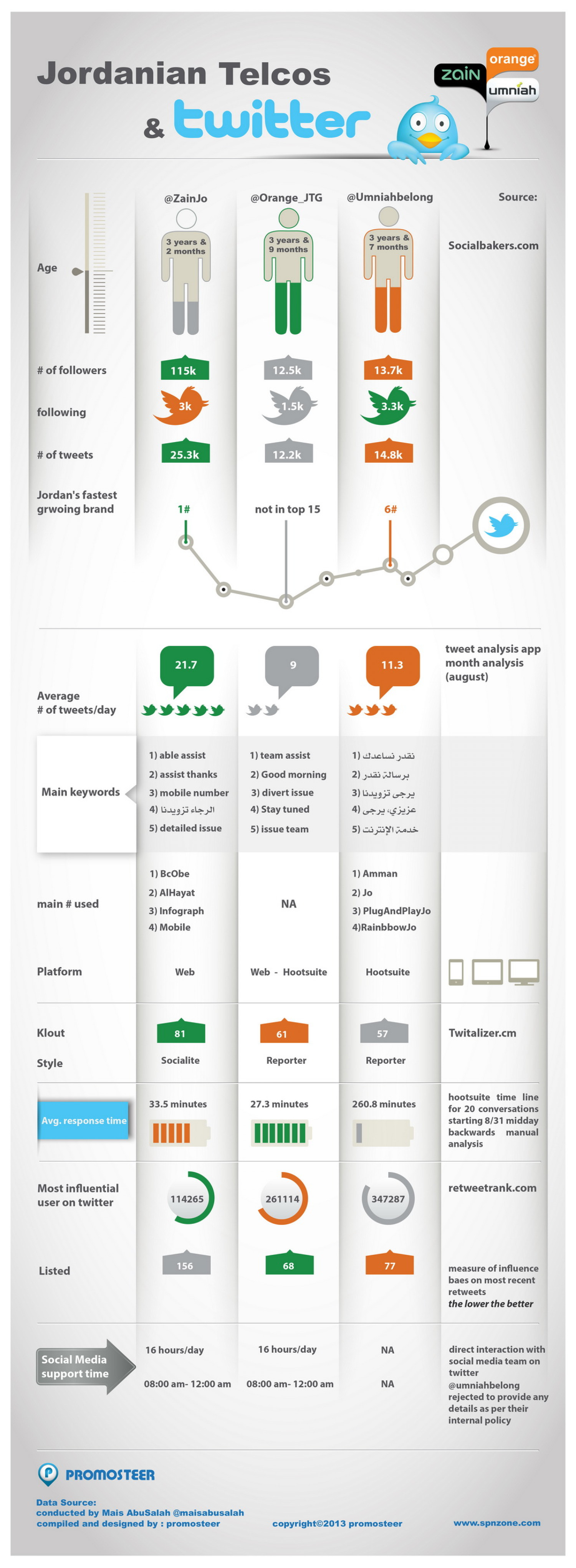 Jordanian Telcos and Twitter  Infographic