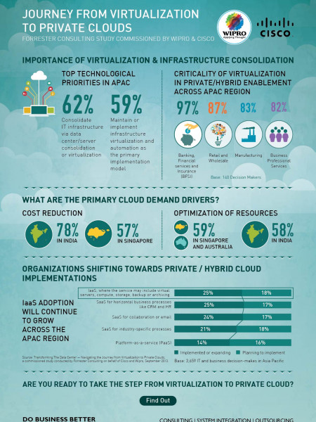 Journey from Virtualization to Private Clouds Infographic