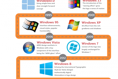 Journey of Windows Logo embedded in Minimalism Trend Infographic