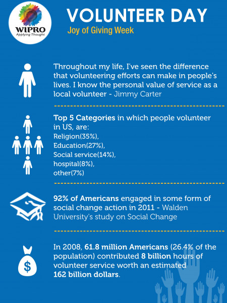 Joy of Giving - Wipro Cares Celebrates Care to Volunteer Day Infographic