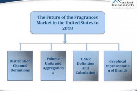 JSB Market Research : The Future of the Fragrances Market in the United States to 2018 Infographic