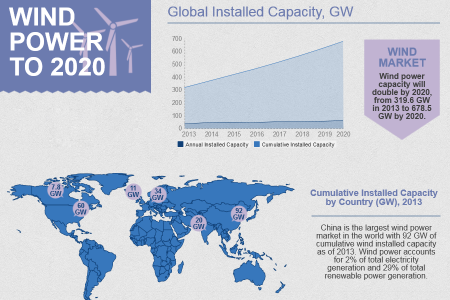 JSB Market Research - Wind Power, Update 2014 Global Market Size, Average Price, Competitive Landscape, and Key Country Analysis to 2020 Infographic