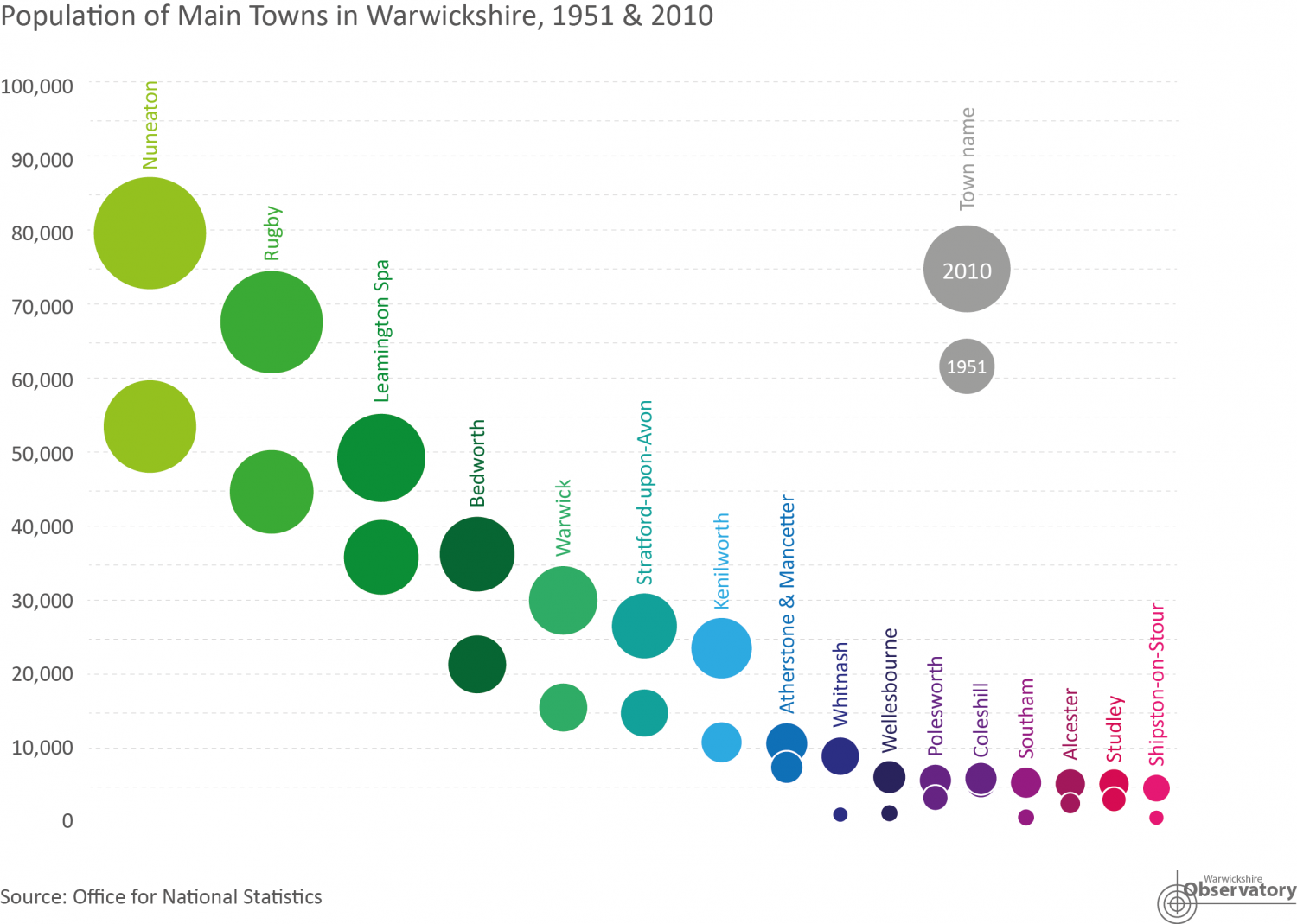Jubilee: Growth in Warwickshire's Towns 1952 - 2012 Infographic