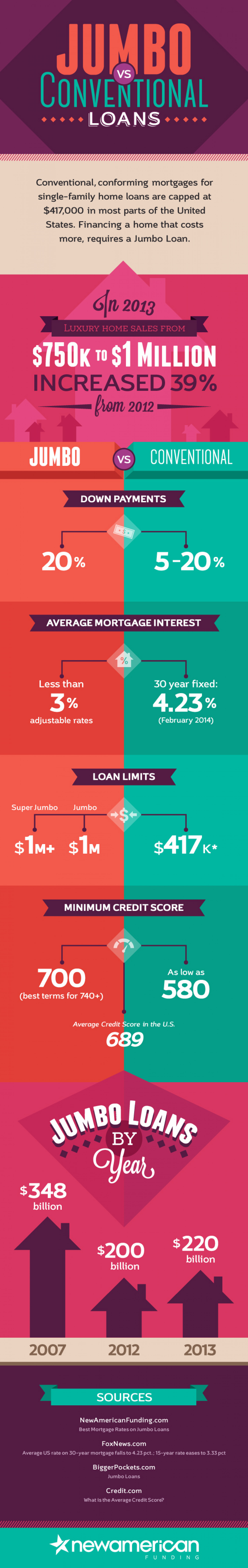 Jumbo vs Conventional Loans Infographic