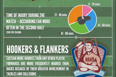 Just How Dangerous is Rugby? Infographic