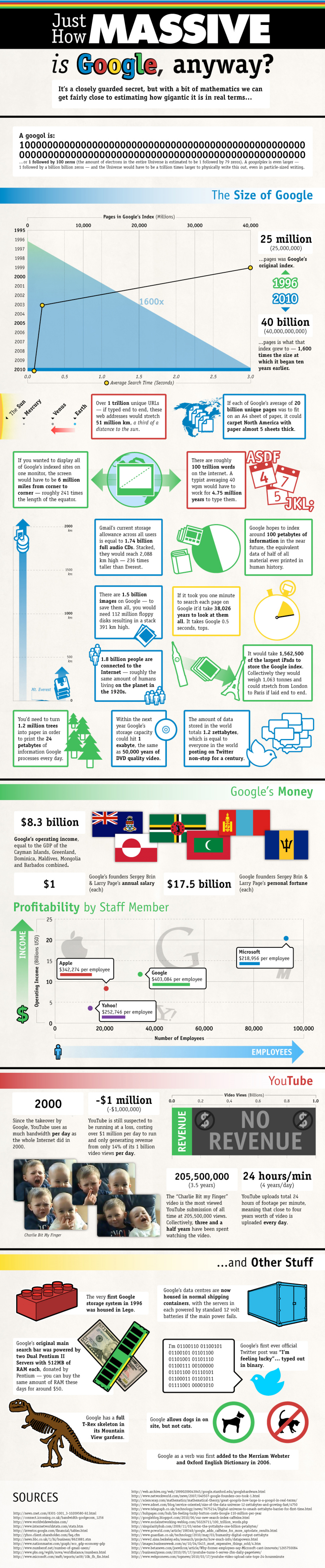 Just How Massive Is Google, Anyway? Infographic