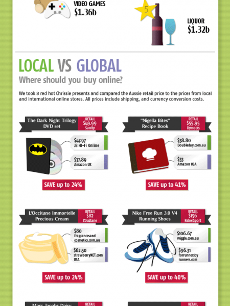 Just how much can you save by shopping online? Infographic