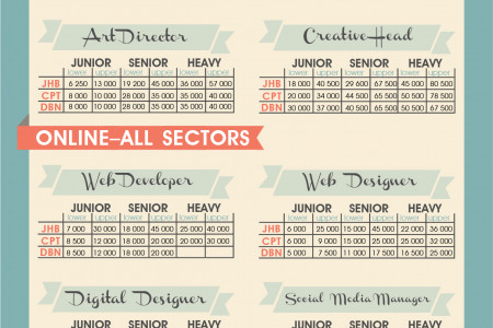 Just how much do South African designers earn? Infographic